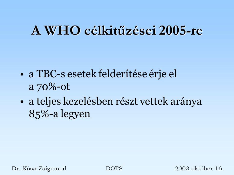 A WHO célkitűzései 2005-re a TBC-s esetek felderítése érje el a 70%-ot a teljes kezelésben részt vettek aránya 85%-a legyen Dr.