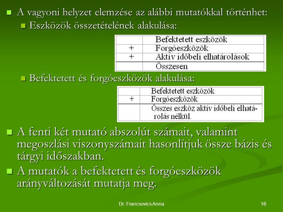 16Dr. Francsovics Anna A vagyoni helyzet elemzése az alábbi mutatókkal történhet: A vagyoni helyzet elemzése az alábbi mutatókkal történhet: Eszközök
