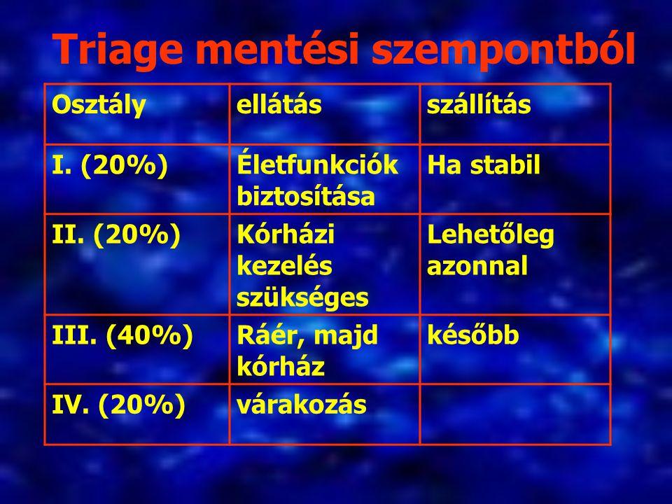 Triage mentési szempontból Osztályellátásszállítás I. (20%)Életfunkciók biztosítása Ha stabil II. (20%)Kórházi kezelés szükséges Lehetőleg azonnal III