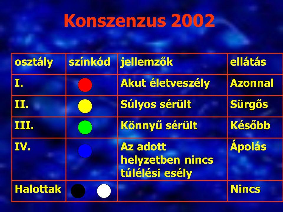 Konszenzus 2002 osztályszínkódjellemzőkellátás I.Akut életveszélyAzonnal II.Súlyos sérültSürgős III.Könnyű sérültKésőbb IV.Az adott helyzetben nincs t