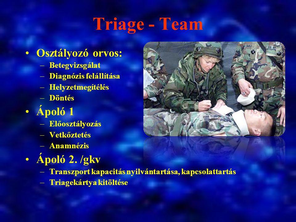Triage - Team Osztályozó orvos: –Betegvizsgálat –Diagnózis felállítása –Helyzetmegítélés –Döntés Ápoló 1 –Előosztályozás –Vetkőztetés –Anamnézis Ápoló