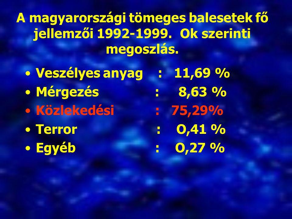 A magyarországi tömeges balesetek fő jellemzői 1992-1999. Ok szerinti megoszlás. Veszélyes anyag : 11,69 % Mérgezés : 8,63 % Közlekedési : 75,29% Terr