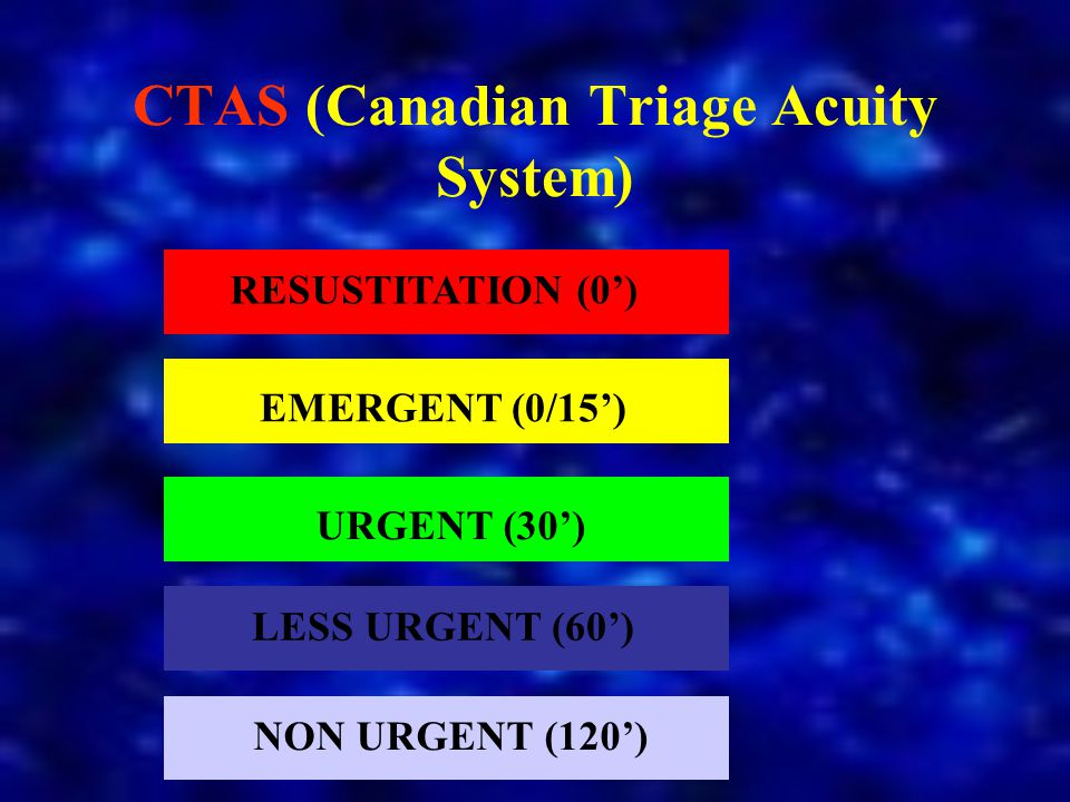 CTAS (Canadian Triage Acuity System) RESUSTITATION (0') NON URGENT (120') LESS URGENT (60') URGENT (30') EMERGENT (0/15')