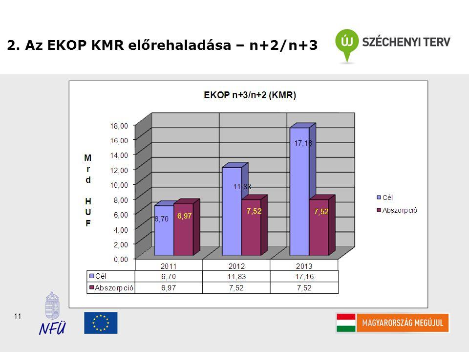 11 2. Az EKOP KMR előrehaladása – n+2/n+3