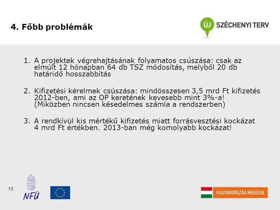15 4. Főbb problémák 1.A projektek végrehajtásának folyamatos csúszása: csak az elmúlt 12 hónapban 64 db TSZ módosítás, melyből 20 db határidő hosszab