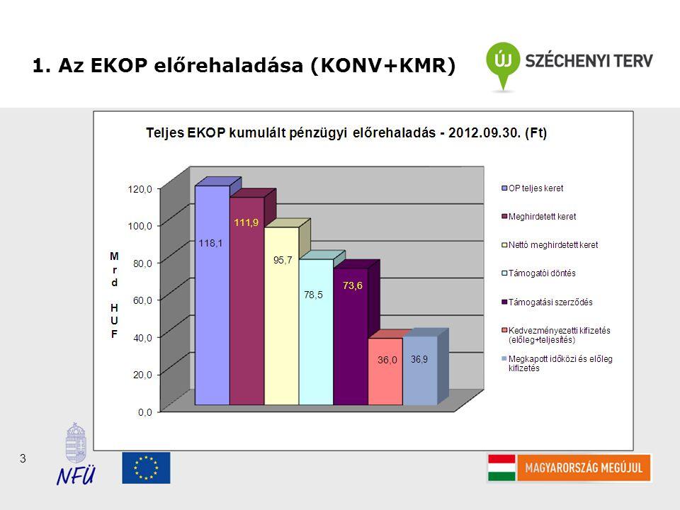 3 1. Az EKOP előrehaladása (KONV+KMR)