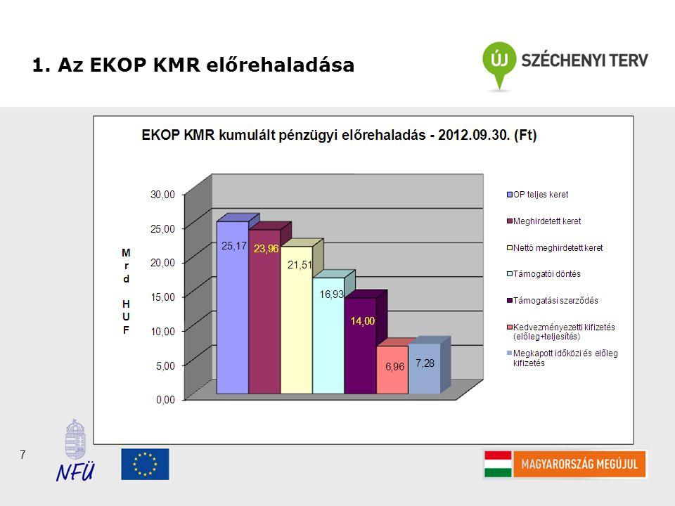 7 1. Az EKOP KMR előrehaladása