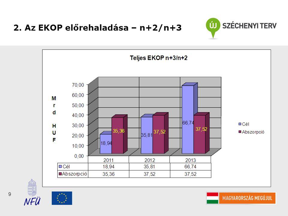9 2. Az EKOP előrehaladása – n+2/n+3