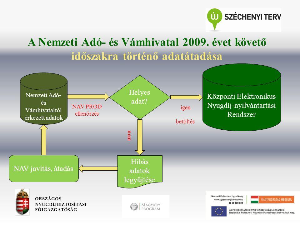 A Nemzeti Adó- és Vámhivatal 2009. évet követő időszakra történő adatátadása ORSZÁGOS NYUGDÍJBIZTOSÍTÁSI FŐIGAZGATÓSÁG Nemzeti Adó- és Vámhivataltól é