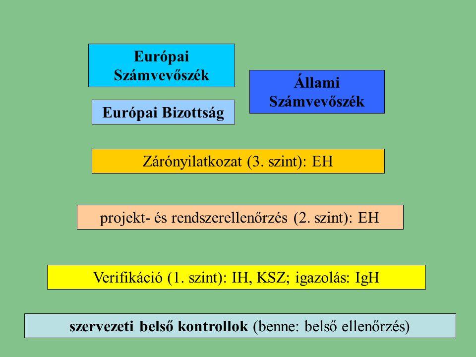 2 szervezeti belső kontrollok (benne: belső ellenőrzés) Verifikáció (1. szint): IH, KSZ; igazolás: IgH projekt- és rendszerellenőrzés (2. szint): EH Z