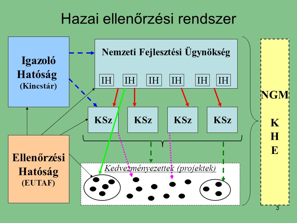 3 Hazai ellenőrzési rendszer Nemzeti Fejlesztési Ügynökség IH KSz Kedvezményezettek (projektek) Ellenőrzési Hatóság (EUTAF) Igazoló Hatóság (Kincstár)