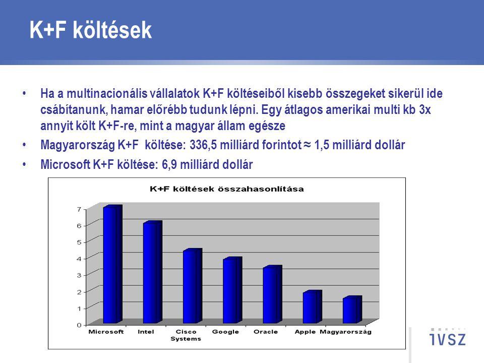 K+F költések Ha a multinacionális vállalatok K+F költéseiből kisebb összegeket sikerül ide csábítanunk, hamar előrébb tudunk lépni. Egy átlagos amerik