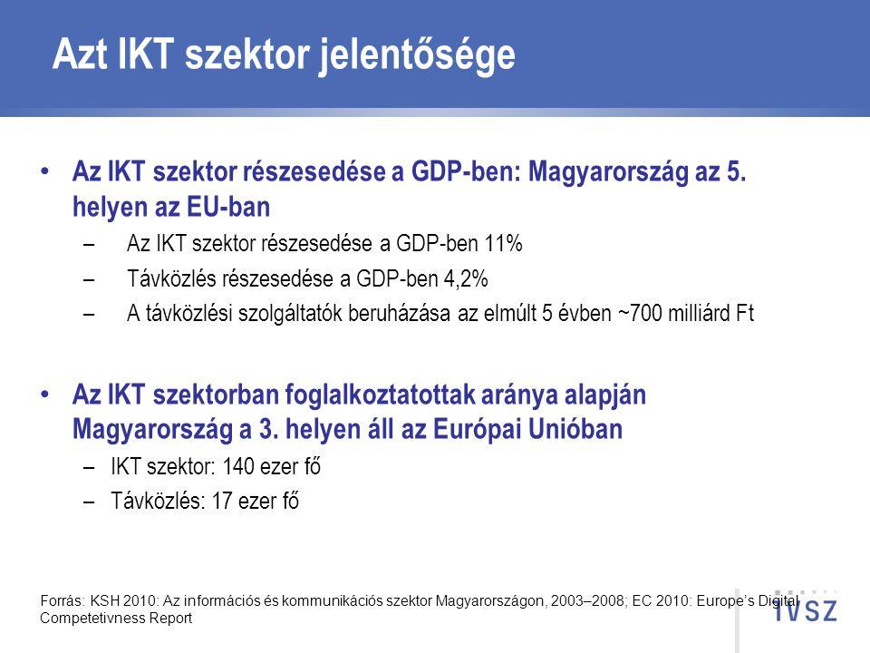 Azt IKT szektor jelentősége Az IKT szektor részesedése a GDP-ben: Magyarország az 5. helyen az EU-ban –Az IKT szektor részesedése a GDP-ben 11% –Távkö