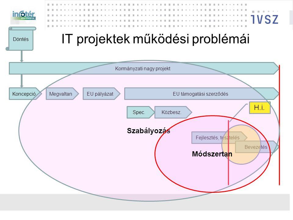 IT projektek működési problémái Kormányzati nagy projekt Koncepció Döntés MegvaltanEU pályázatEU támogatási szerződés Közbesz.