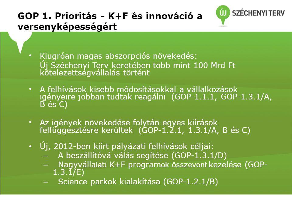 GOP 1. Prioritás - K+F és innováció a versenyképességért Kiugróan magas abszorpciós növekedés: Új Széchenyi Terv keretében több mint 100 Mrd Ft kötele