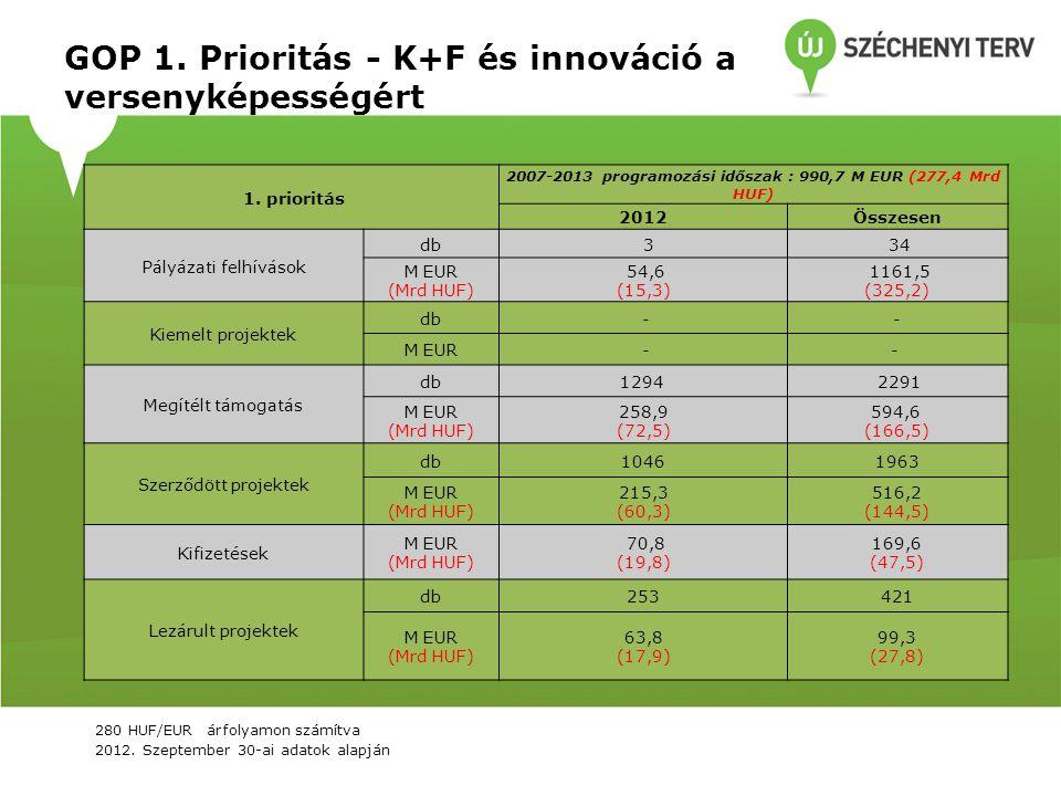 GOP 1. Prioritás - K+F és innováció a versenyképességért 1. prioritás 2007-2013 programozási időszak : 990,7 M EUR (277,4 Mrd HUF) 2012Összesen Pályáz