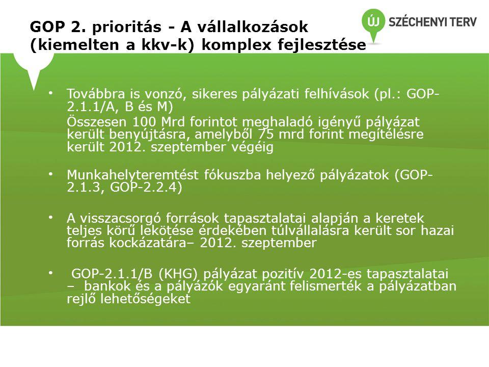GOP 2. prioritás - A vállalkozások (kiemelten a kkv-k) komplex fejlesztése Továbbra is vonzó, sikeres pályázati felhívások (pl.: GOP- 2.1.1/A, B és M)
