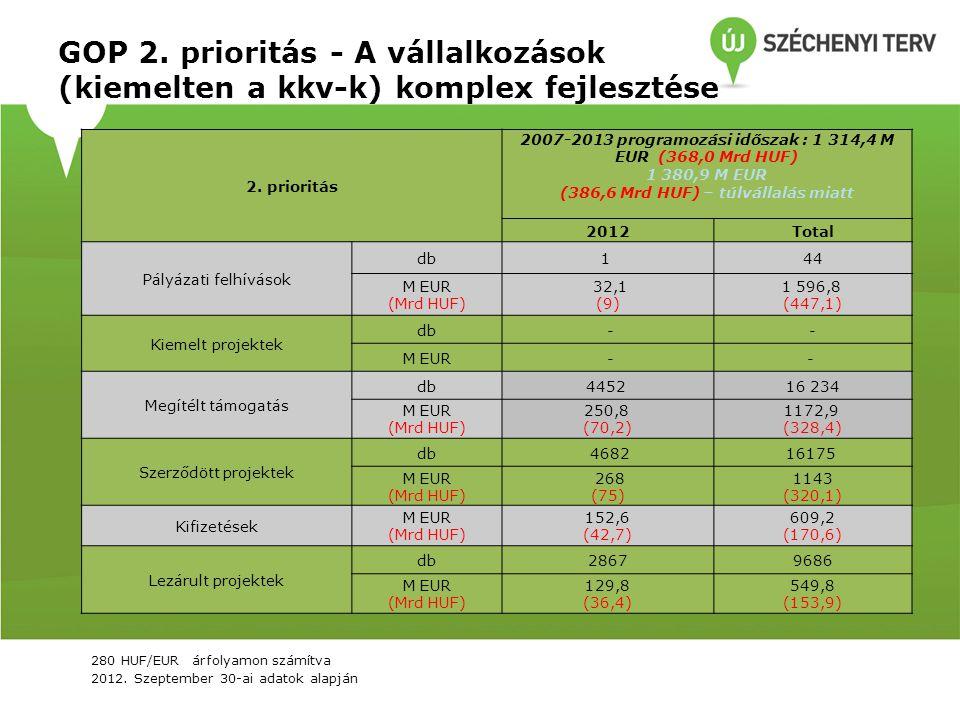 GOP 2. prioritás - A vállalkozások (kiemelten a kkv-k) komplex fejlesztése 2. prioritás 2007-2013 programozási időszak : 1 314,4 M EUR (368,0 Mrd HUF)