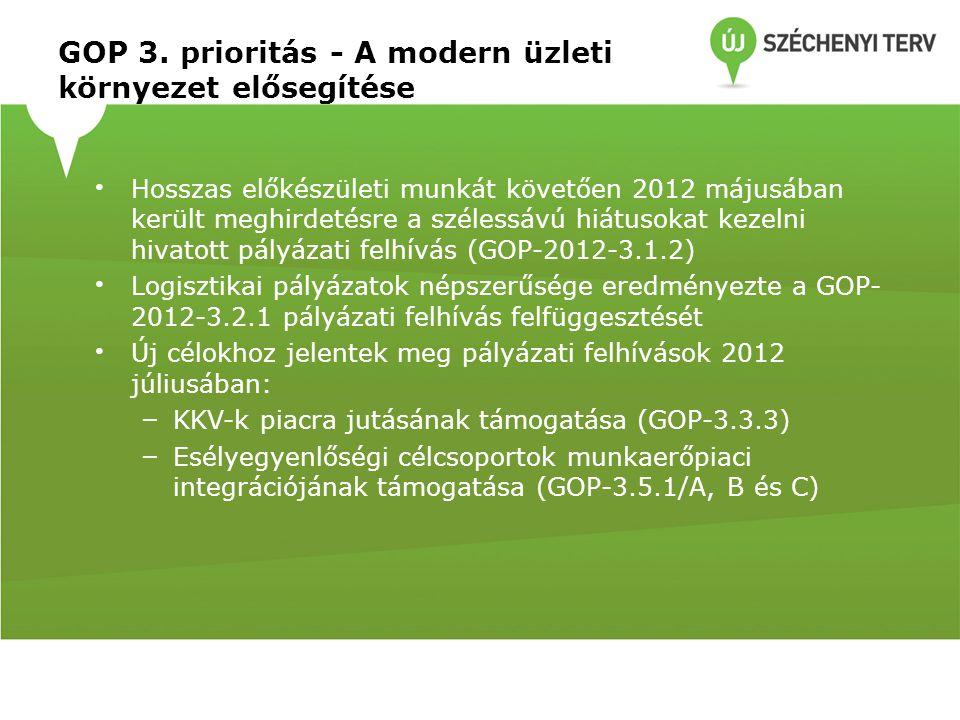 GOP 3. prioritás - A modern üzleti környezet elősegítése Hosszas előkészületi munkát követően 2012 májusában került meghirdetésre a szélessávú hiátuso
