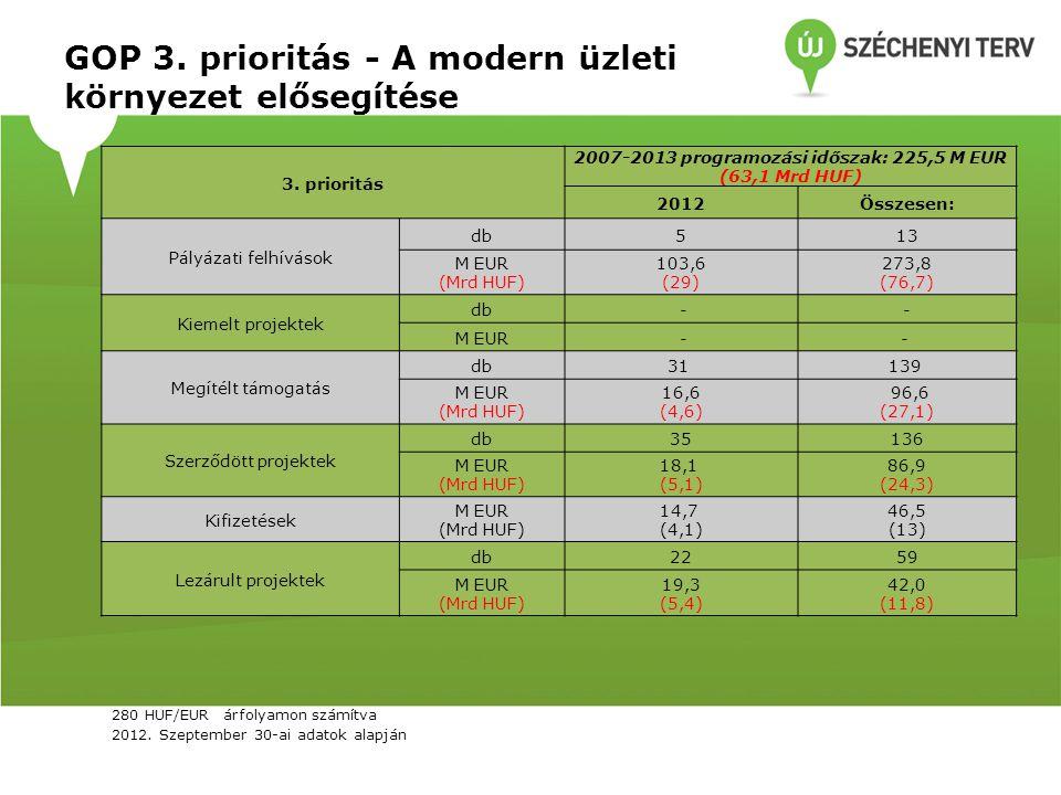 GOP 3. prioritás - A modern üzleti környezet elősegítése 3. prioritás 2007-2013 programozási időszak: 225,5 M EUR (63,1 Mrd HUF) 2012Összesen: Pályáza
