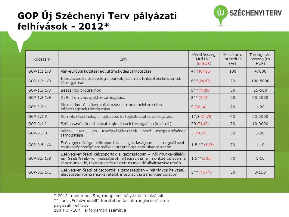 GOP Új Széchenyi Terv pályázati felhívások - 2012* KódszámCím Keretösszeg Mrd HUF (m EUR ) Max. tám. intenzitás (%) Támogatási összeg (m HUF ) GOP-1.1
