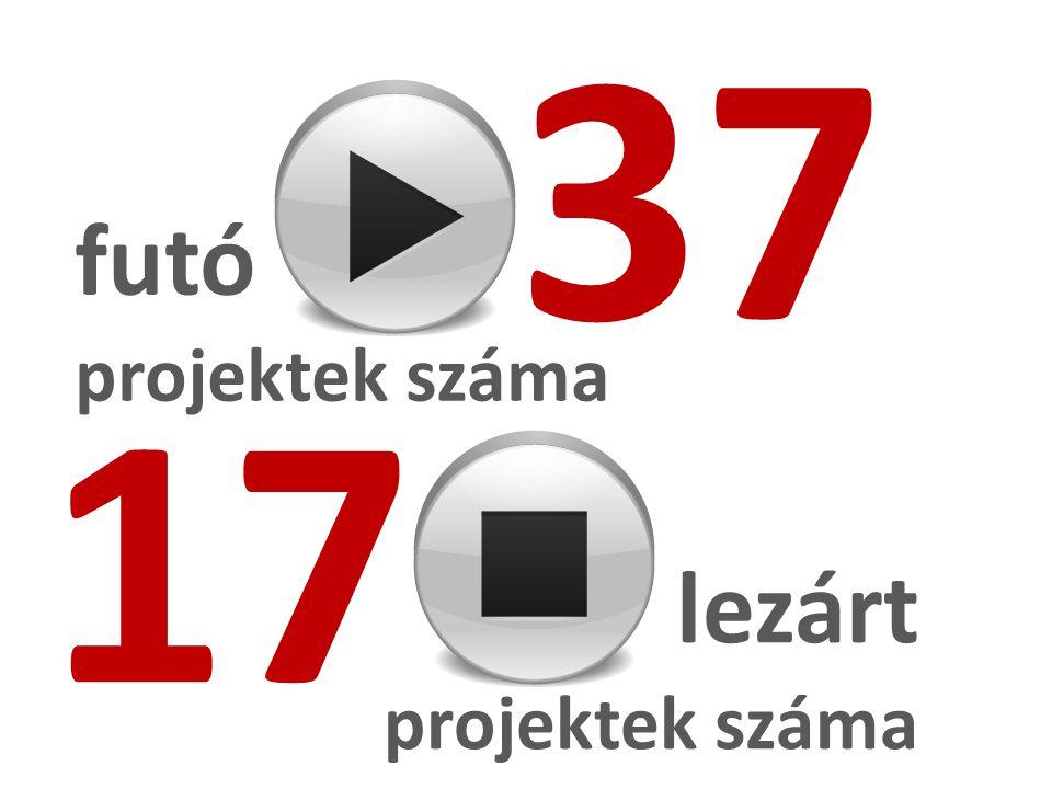 37 futó projektek száma lezárt projektek száma 17