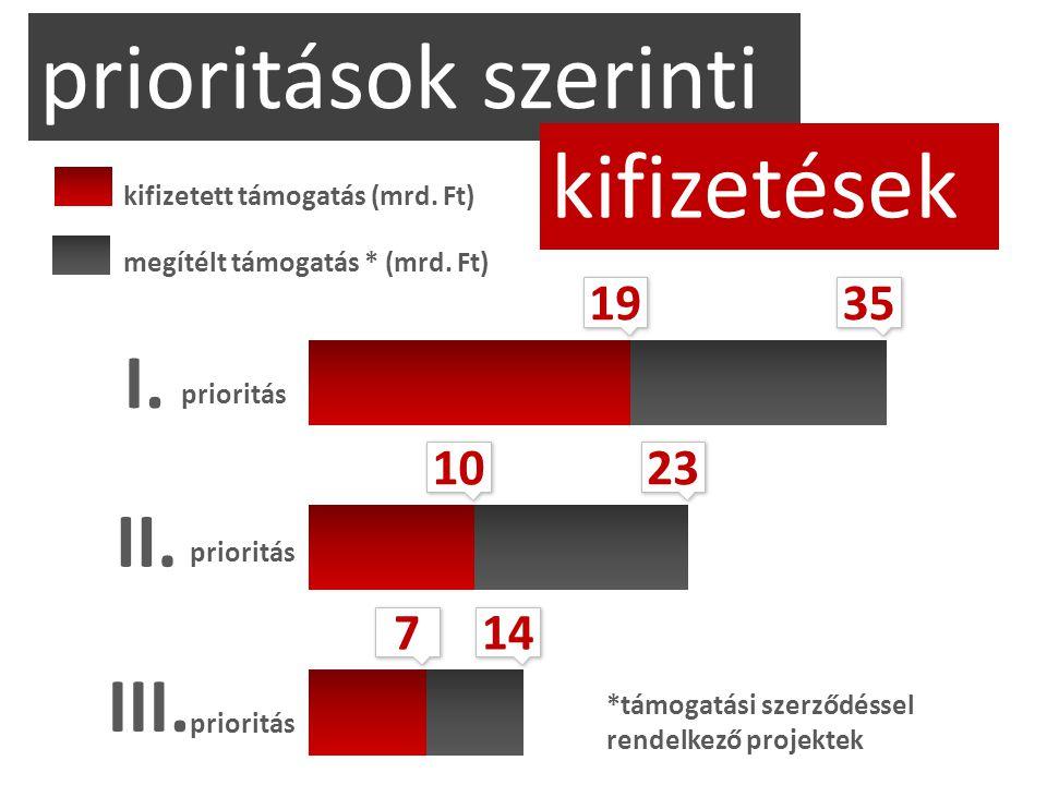 I. prioritások szerinti kifizetések 19 23 prioritás II. prioritás III. prioritás 10 35 7 7 14 megítélt támogatás * (mrd. Ft) kifizetett támogatás (mrd