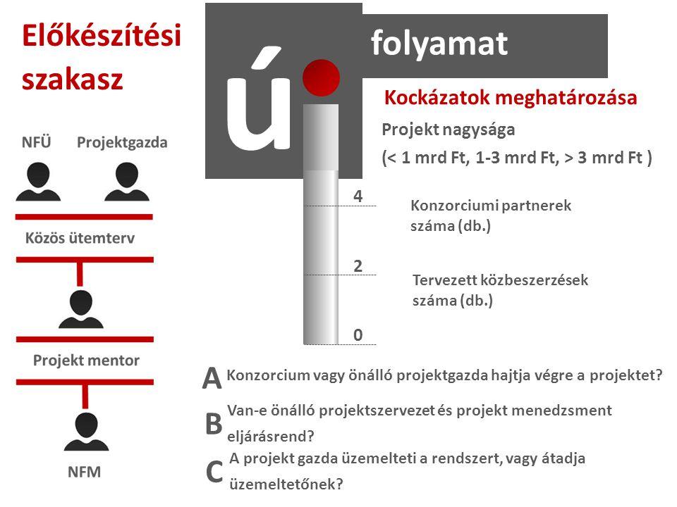 ú folyamat Előkészítési szakasz Konzorciumi partnerek száma (db.) Tervezett közbeszerzések száma (db.) Projekt nagysága ( 3 mrd Ft ) Kockázatok meghatározása 2 4 0 A B C Konzorcium vagy önálló projektgazda hajtja végre a projektet.