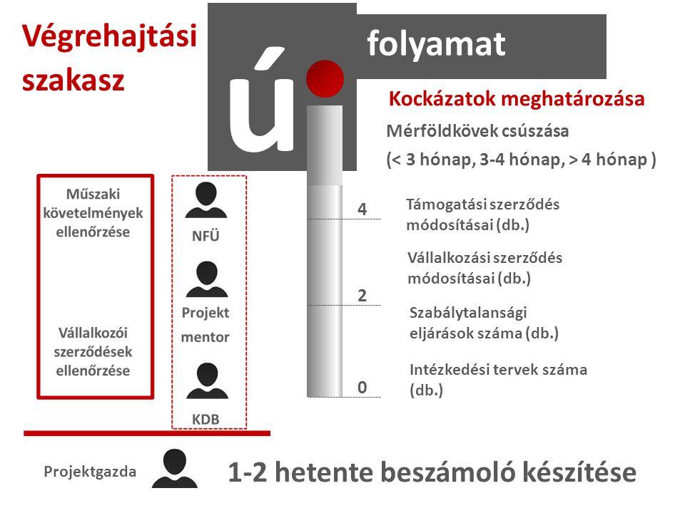 Támogatási szerződés módosításai (db.) Szabálytalansági eljárások száma (db.) Vállalkozási szerződés módosításai (db.) Intézkedési tervek száma (db.) Projektgazda 1-2 hetente beszámoló készítése ú folyamat Végrehajtási szakasz Kockázatok meghatározása 2 4 0 Mérföldkövek csúszása ( 4 hónap )