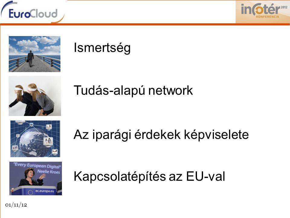 Ismertség Tudás-alapú network Kapcsolatépítés az EU-val Az iparági érdekek képviselete