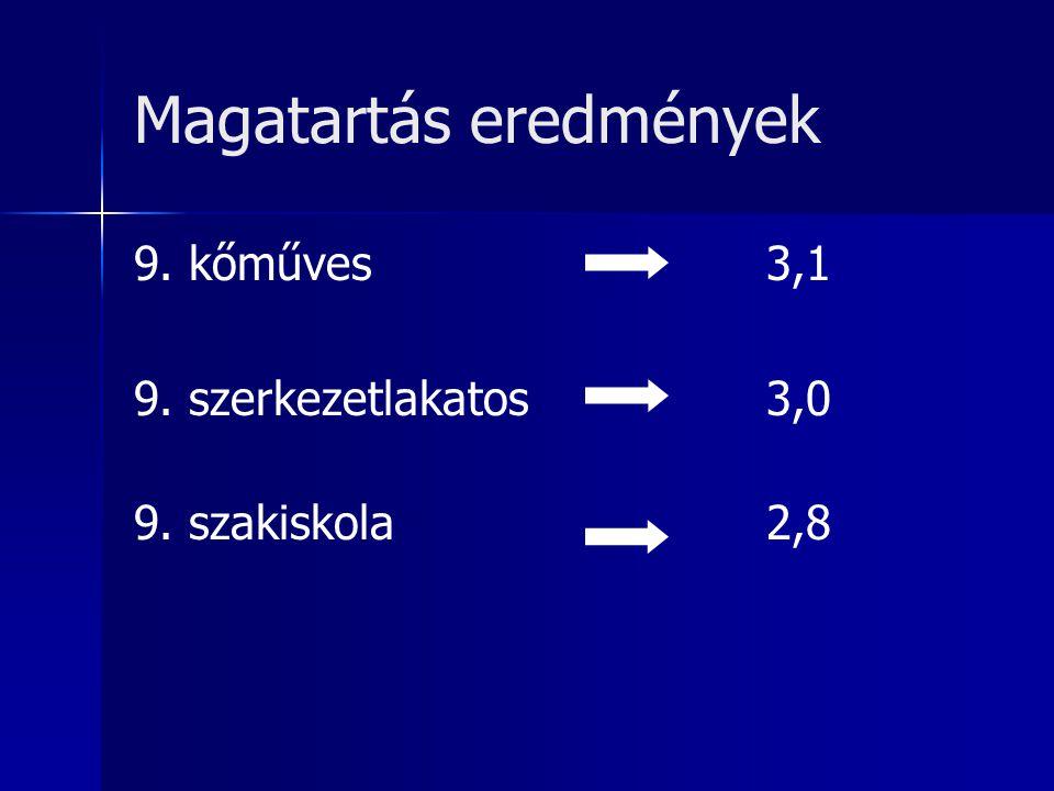 Magatartás eredmények 9. kőműves3,1 9. szerkezetlakatos3,0 9. szakiskola2,8