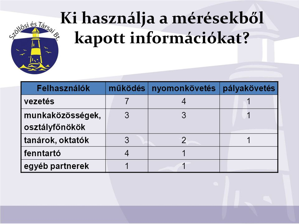 Ki használja a mérésekből kapott információkat? Felhasználókműködésnyomonkövetéspályakövetés vezetés741 munkaközösségek, osztályfőnökök 331 tanárok, o