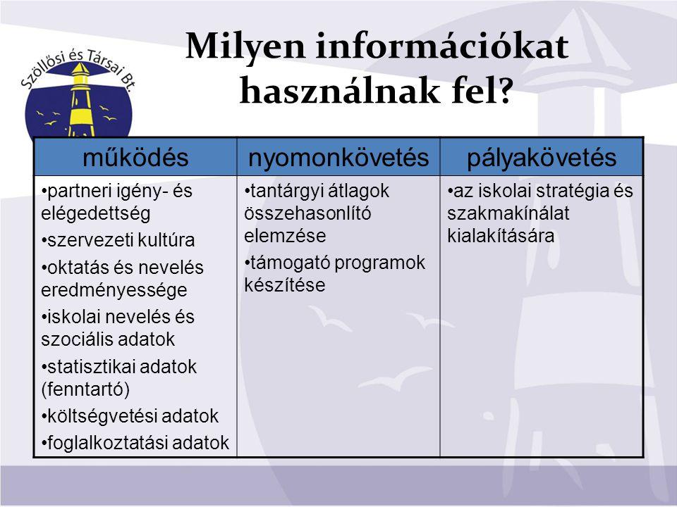Milyen információkat használnak fel? működésnyomonkövetéspályakövetés partneri igény- és elégedettség szervezeti kultúra oktatás és nevelés eredményes