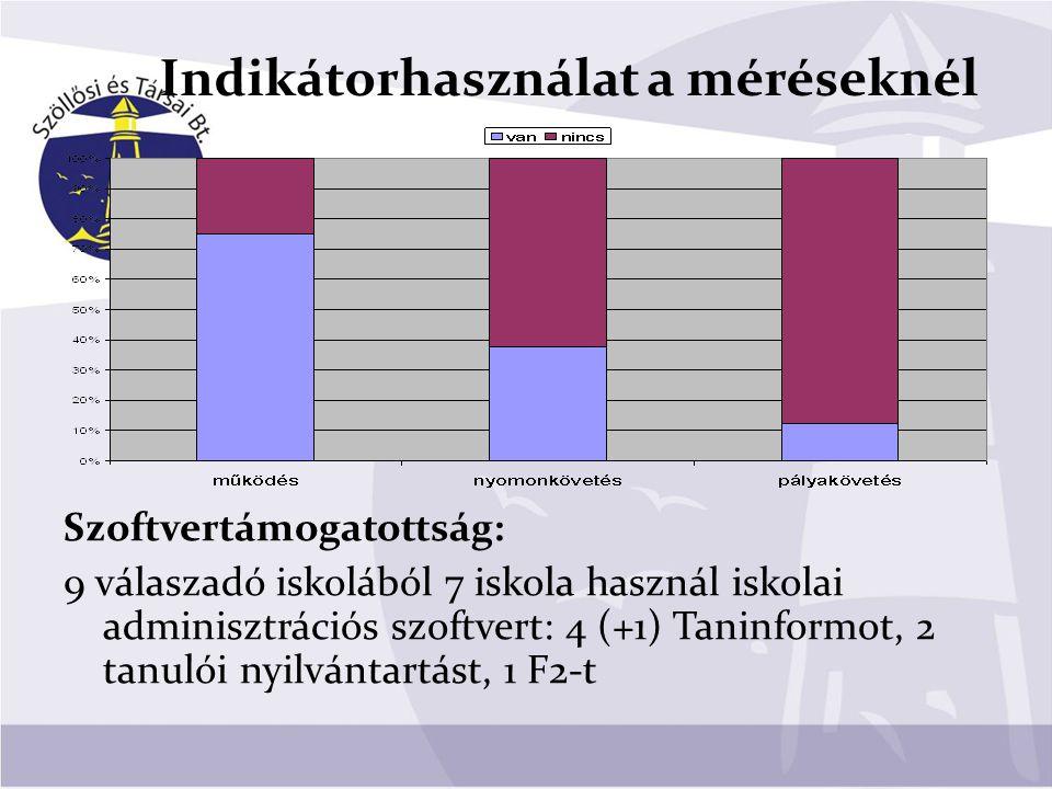 Indikátorhasználat a méréseknél Szoftvertámogatottság: 9 válaszadó iskolából 7 iskola használ iskolai adminisztrációs szoftvert: 4 (+1) Taninformot, 2