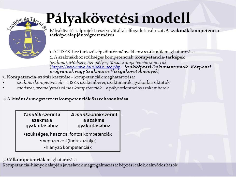 Pályakövetési modell Pályakövetési alprojekt résztvevői által elfogadott változat: A szakmák kompetencia- térképe alapján végzett mérés 1. A TISZK-hez