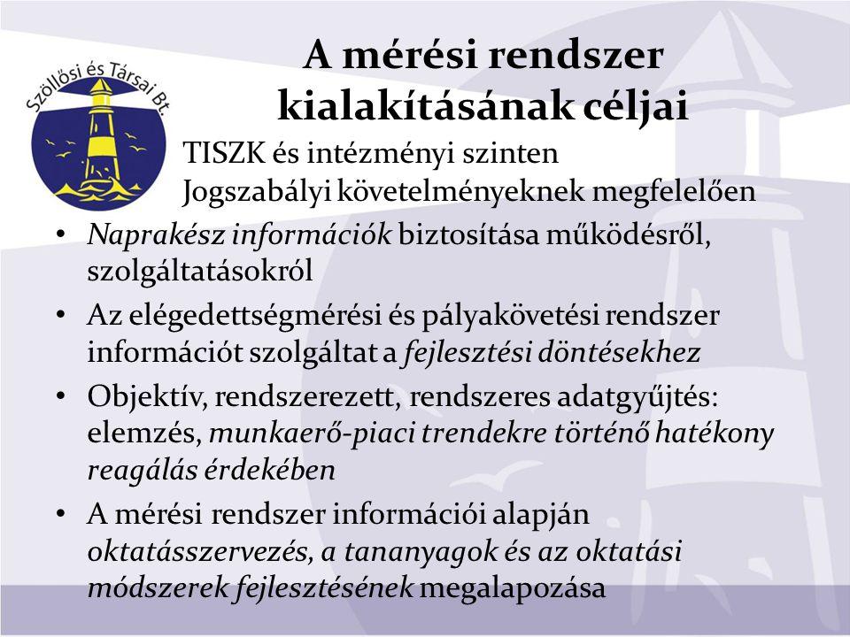 A mérési rendszer kialakításának céljai TISZK és intézményi szinten Jogszabályi követelményeknek megfelelően Naprakész információk biztosítása működés
