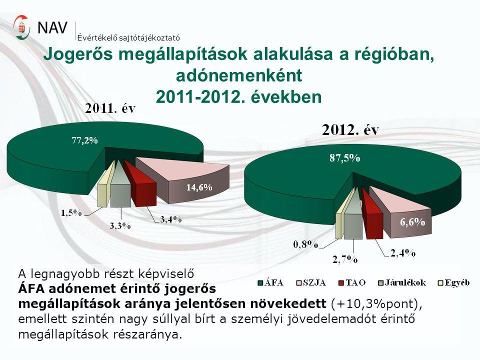 Jogerős megállapítások alakulása a régióban, adónemenként 2011-2012. években Évértékelő sajtótájékoztató A legnagyobb részt képviselő ÁFA adónemet éri