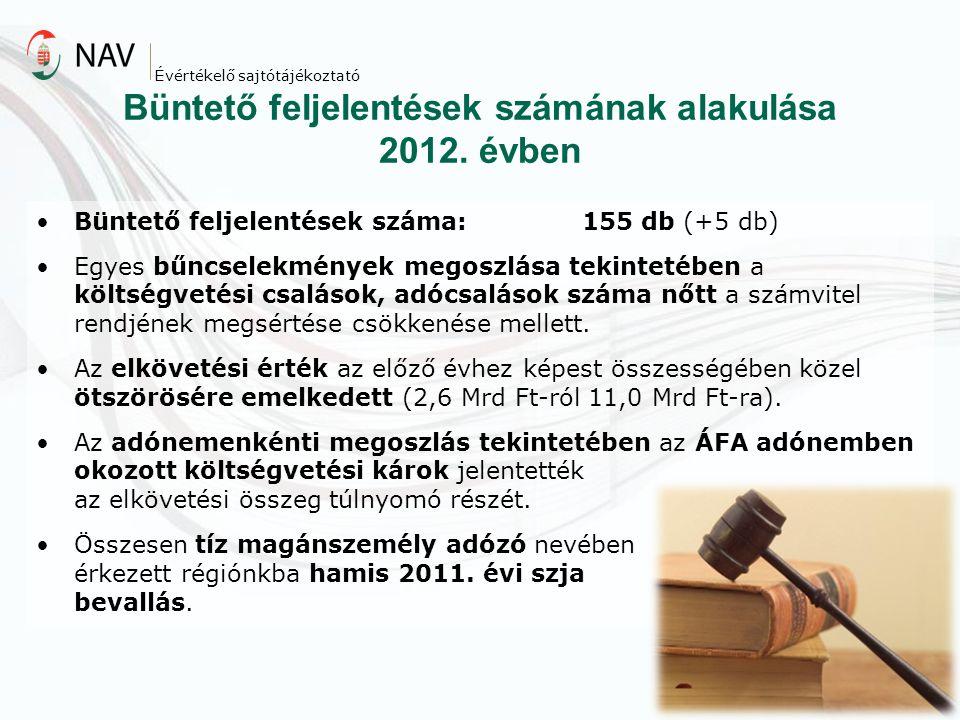 Büntető feljelentések számának alakulása 2012. évben Büntető feljelentések száma:155 db (+5 db) Egyes bűncselekmények megoszlása tekintetében a költsé