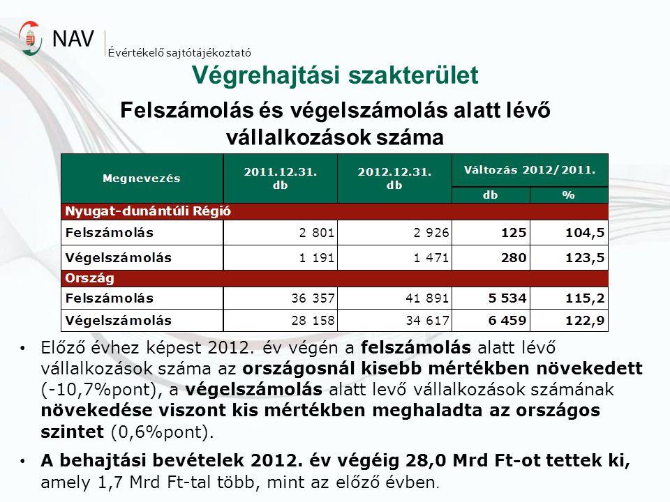 Végrehajtási szakterület Évértékelő sajtótájékoztató Felszámolás és végelszámolás alatt lévő vállalkozások száma Előző évhez képest 2012. év végén a f