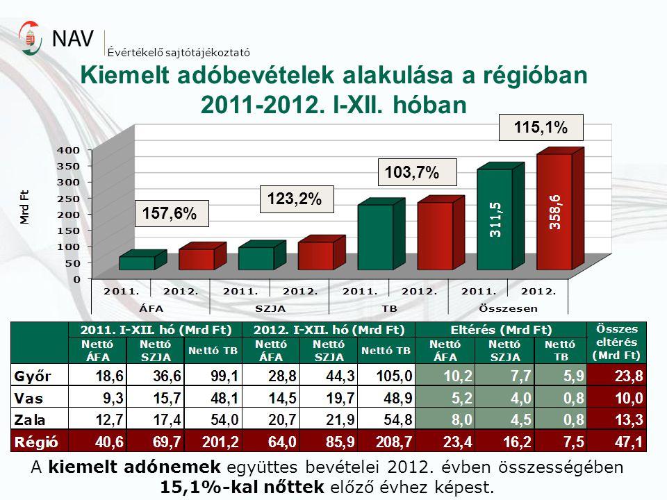 Kiemelt adóbevételek alakulása a régióban 2011-2012. I-XII. hóban 115,1% 103,7% 123,2% 157,6% Évértékelő sajtótájékoztató A kiemelt adónemek együttes