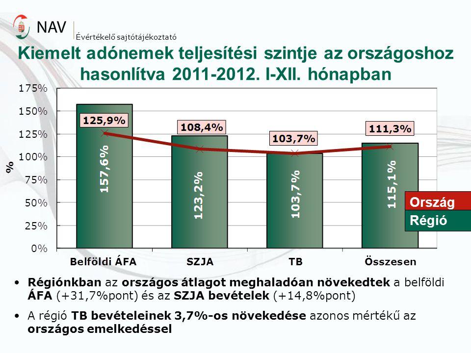 Ország Régió Régiónkban az országos átlagot meghaladóan növekedtek a belföldi ÁFA (+31,7%pont) és az SZJA bevételek (+14,8%pont) A régió TB bevételein