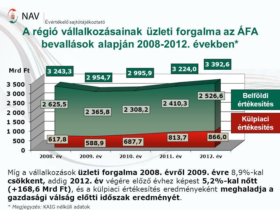 A régió vállalkozásainak üzleti forgalma az ÁFA bevallások alapján 2008-2012. években* Külpiaci értékesítés Belföldi értékesítés Míg a vállalkozások ü