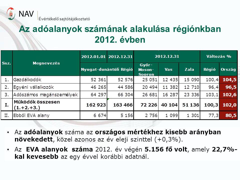 Az adóalanyok száma az országos mértékhez kisebb arányban növekedett, közel azonos az év eleji szinttel (+0,3%). Az EVA alanyok száma 2012. év végén 5