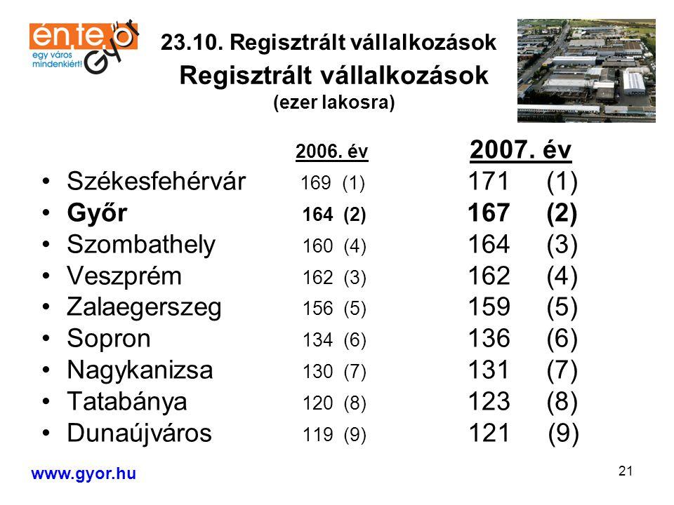 21 2006. év 2007.