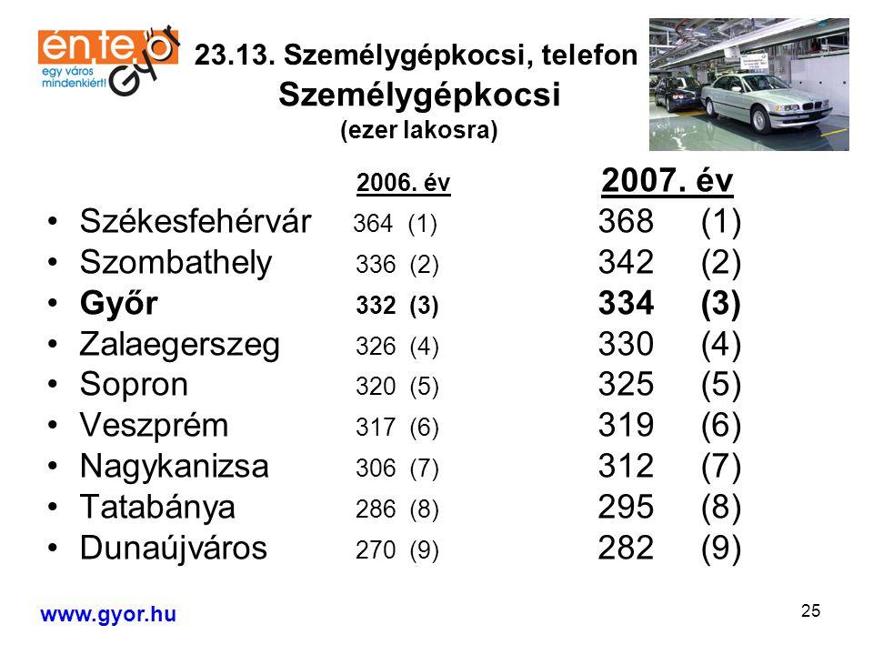 25 2006. év 2007.