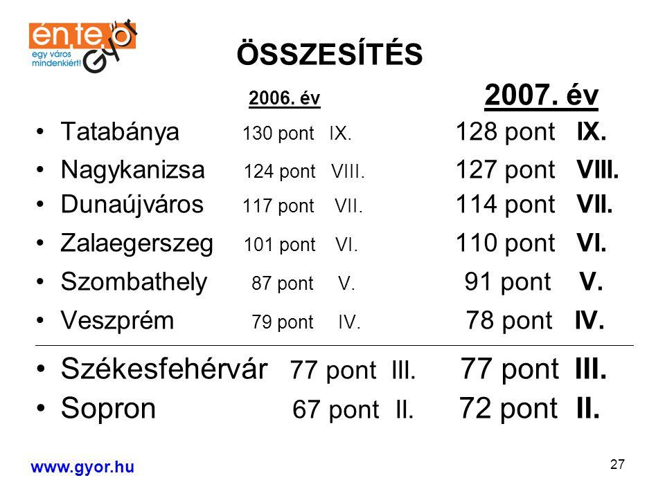 27 2006.év 2007. év Tatabánya 130 pont IX. 128 pont IX.