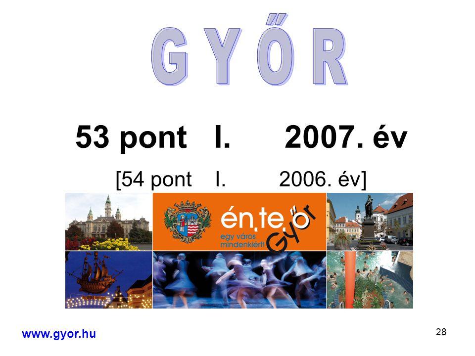 28 53 pont I. 2007. év [54 pont I. 2006. év] www.gyor.hu