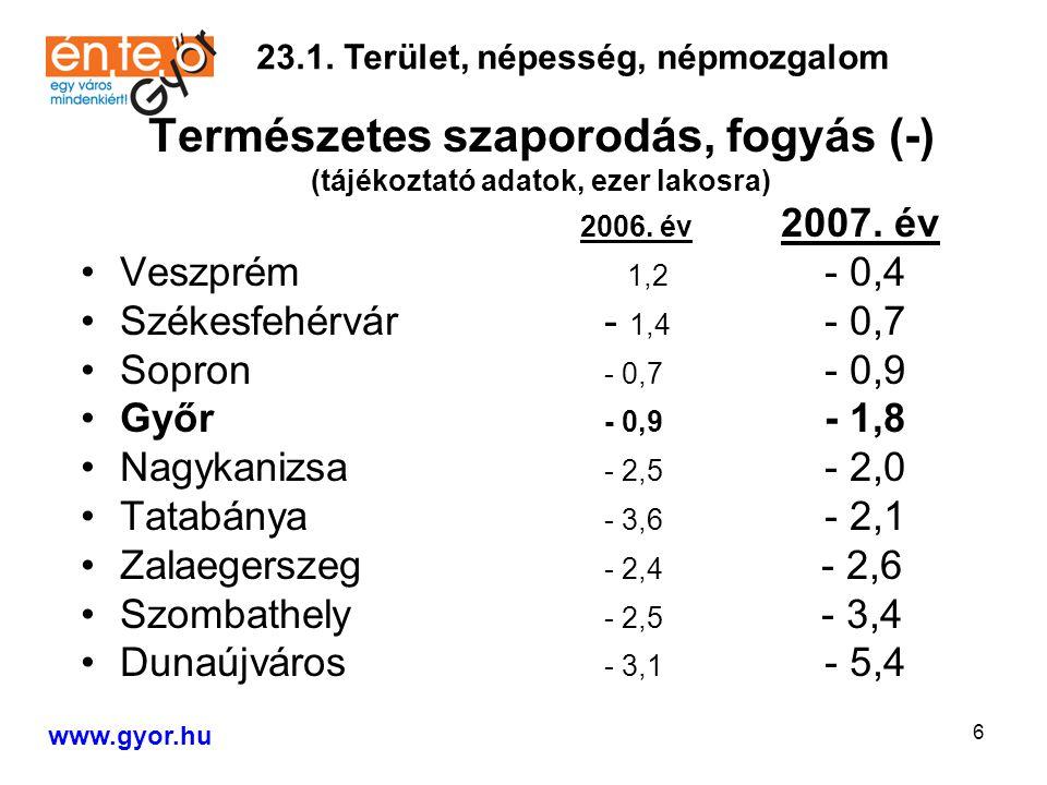 6 Természetes szaporodás, fogyás (-) (tájékoztató adatok, ezer lakosra) 2006.