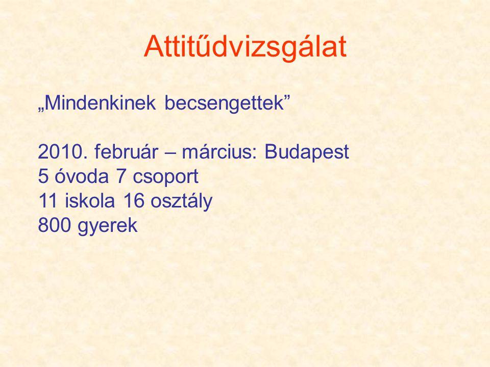 """Attitűdvizsgálat """"Mindenkinek becsengettek"""" 2010. február – március: Budapest 5 óvoda 7 csoport 11 iskola 16 osztály 800 gyerek"""