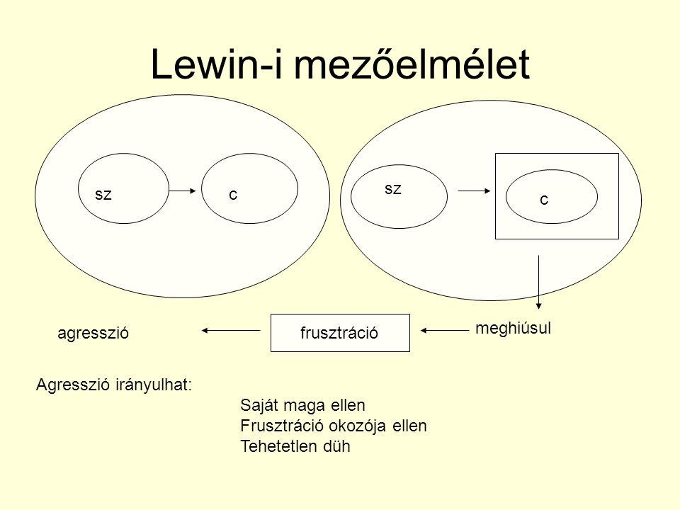 Lewin-i mezőelmélet szc c meghiúsul frusztráció agresszió Agresszió irányulhat: Saját maga ellen Frusztráció okozója ellen Tehetetlen düh
